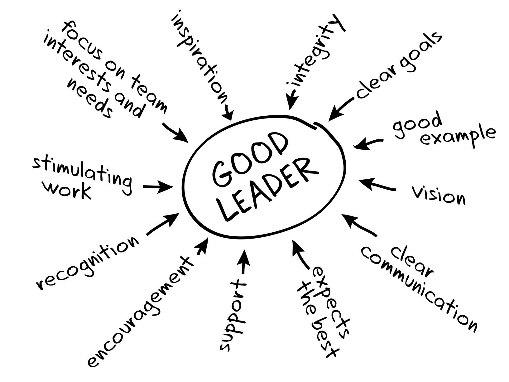 Features of a good leader